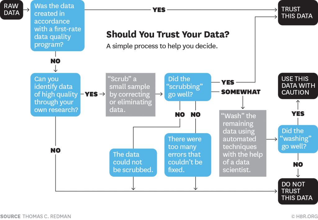 Data, Raw Data, Data Scrubbing, Research, Harvard