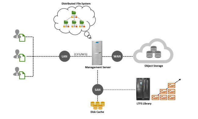 LTO Tape, Cloud, LAN, WAN, SAN, Disk Cache, LTFS Library, Distributed File System, Object Storage